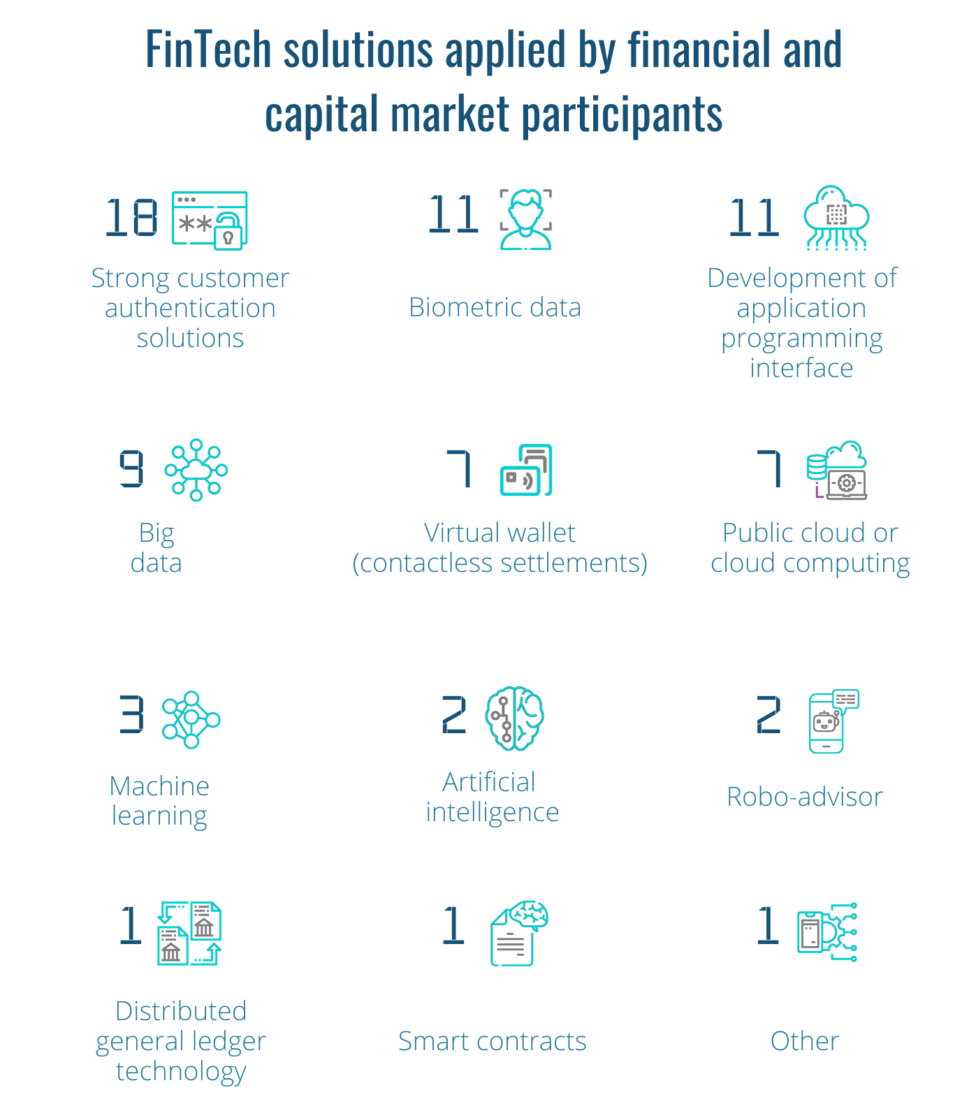 FinTech solutions applied by financial and capital market participants