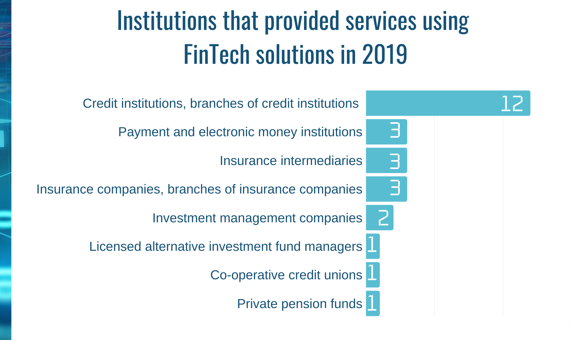 Institutions that provided services using FinTech solutions in 2019