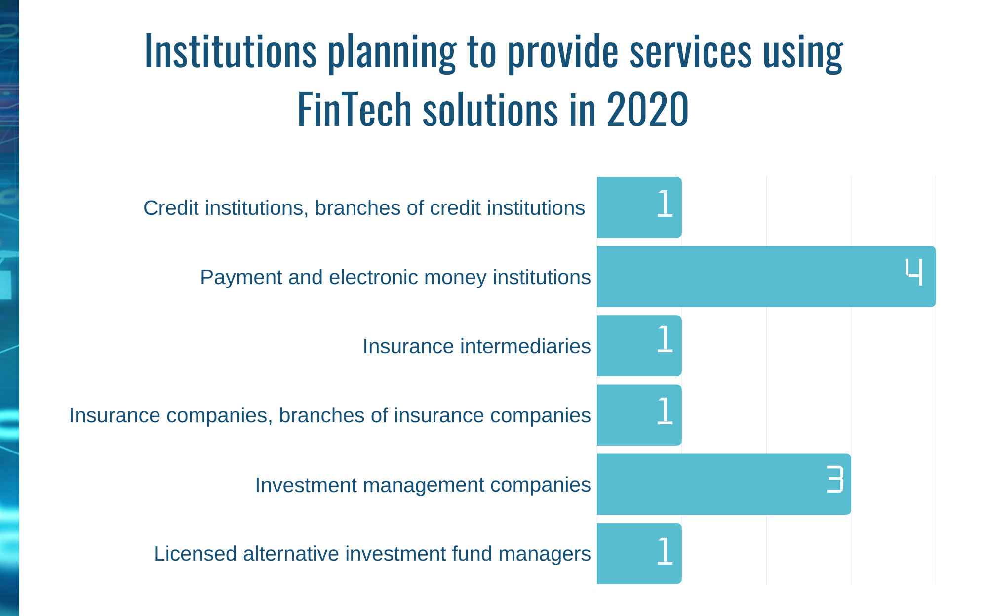 Institutions planning to provide services using FinTech solutions in 2020